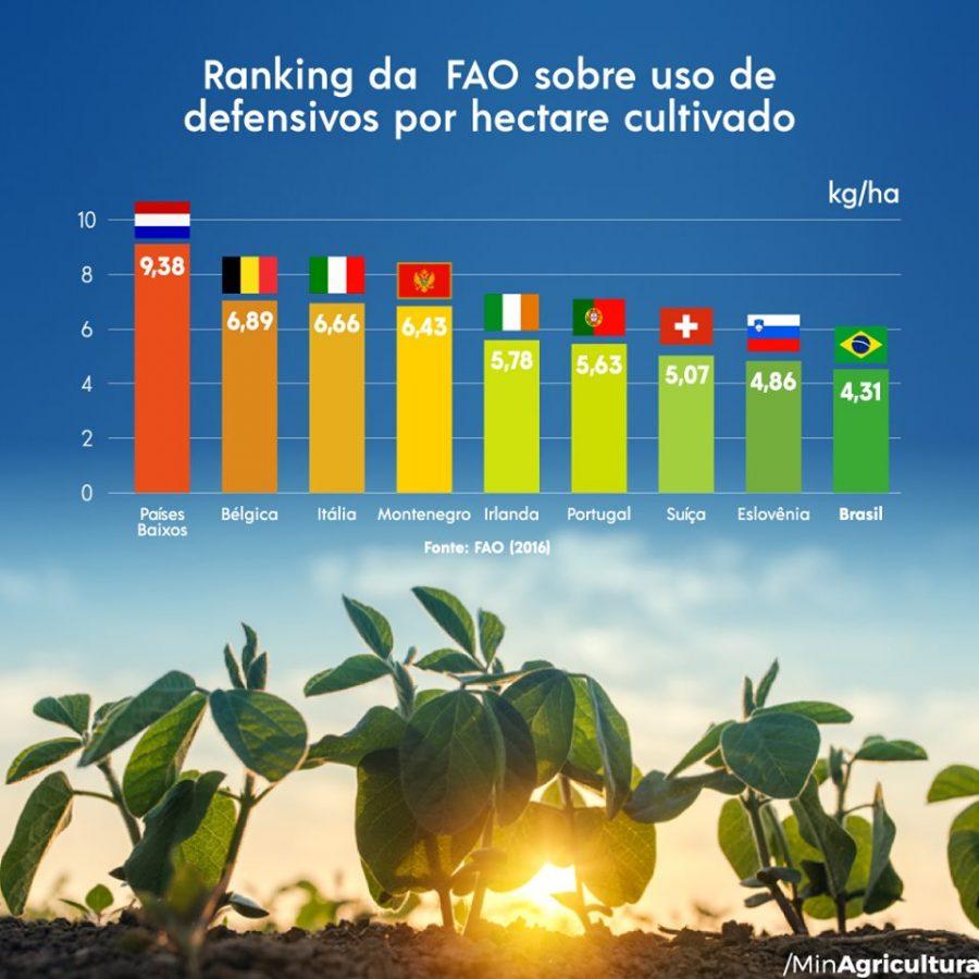 Ranking da FAO mostra que uso de defensivos no Brasil é menor que em diversos países da Europa